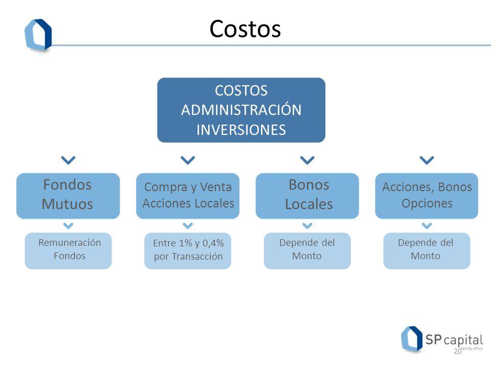 Costos COSTOS ADMINISTRACIÓN INVERSIONES Fondos Mutuos Bonos Locales