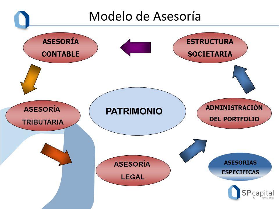 Modelo de Asesoría PATRIMONIO ASESORÍA CONTABLE ESTRUCTURA SOCIETARIA