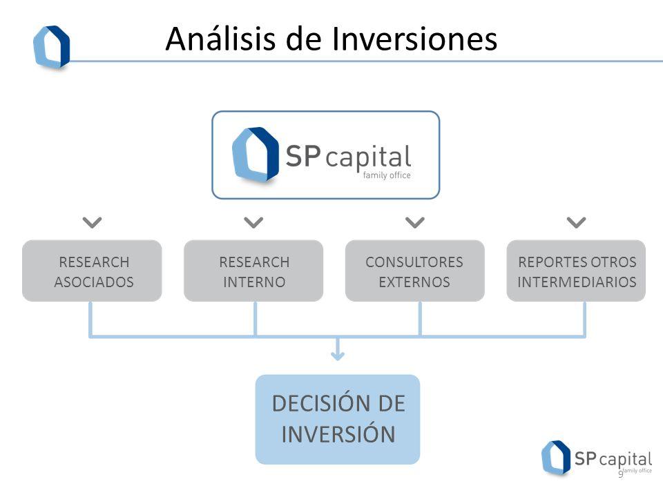 Análisis de Inversiones