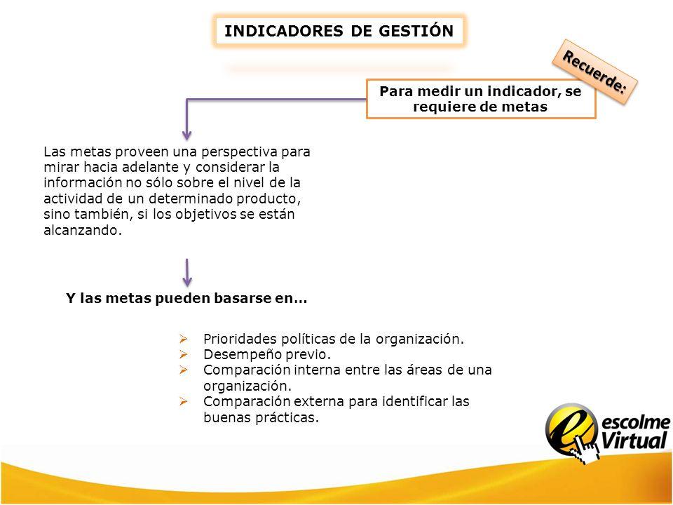 Recuerde: INDICADORES DE GESTIÓN