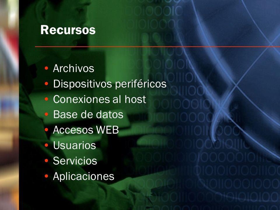 Recursos Archivos Dispositivos periféricos Conexiones al host
