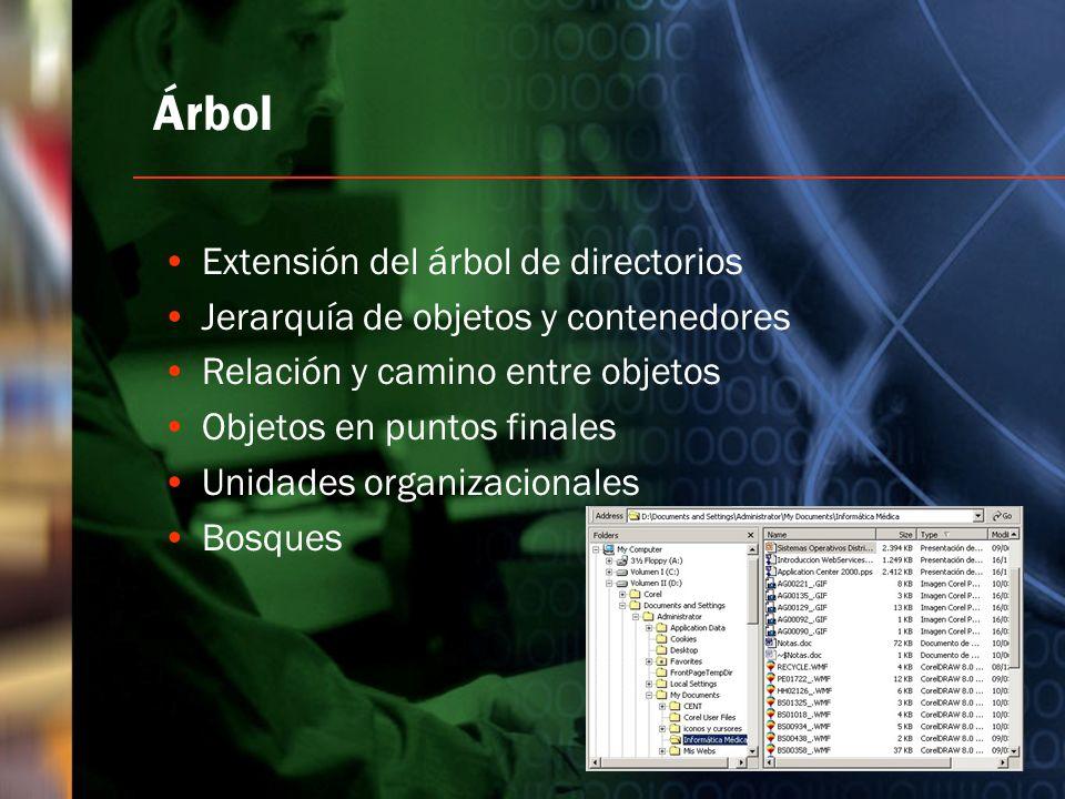 Árbol Extensión del árbol de directorios