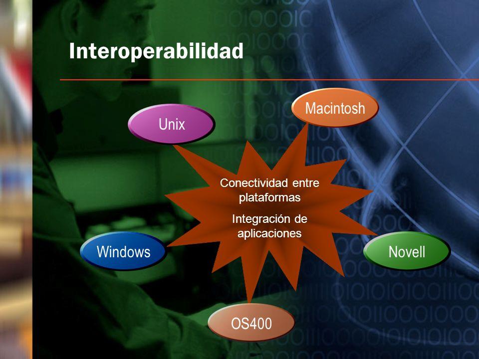 Interoperabilidad Macintosh Unix Windows Novell OS400