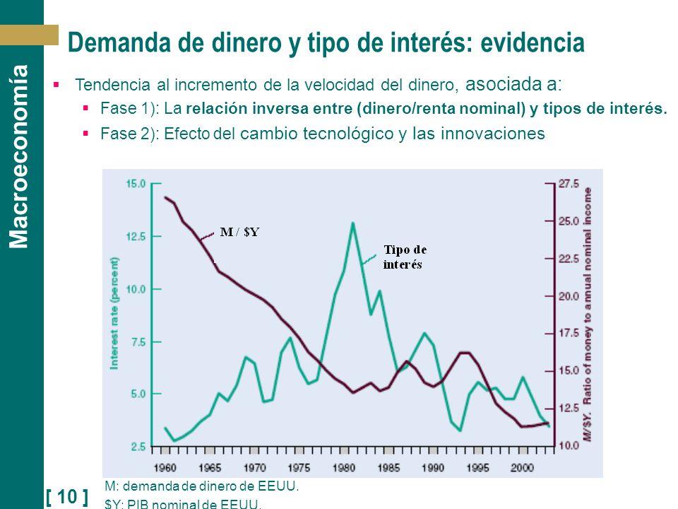Demanda de dinero y tipo de interés: evidencia