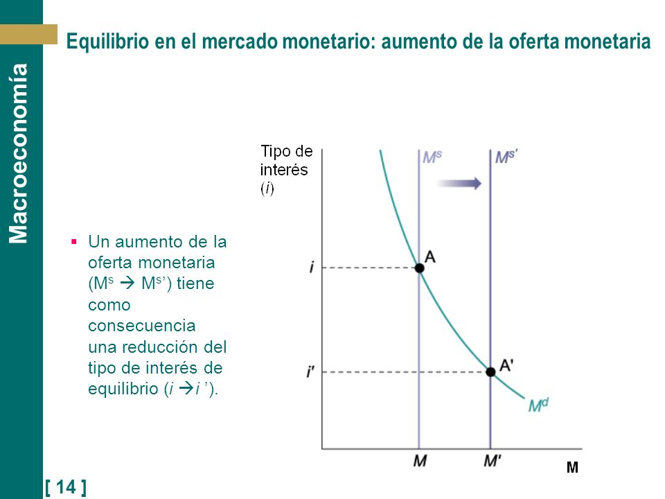 Equilibrio en el mercado monetario: aumento de la oferta monetaria