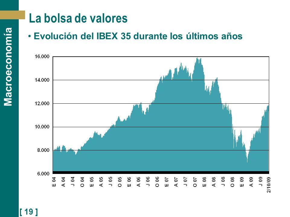 Evolución del IBEX 35 durante los últimos años