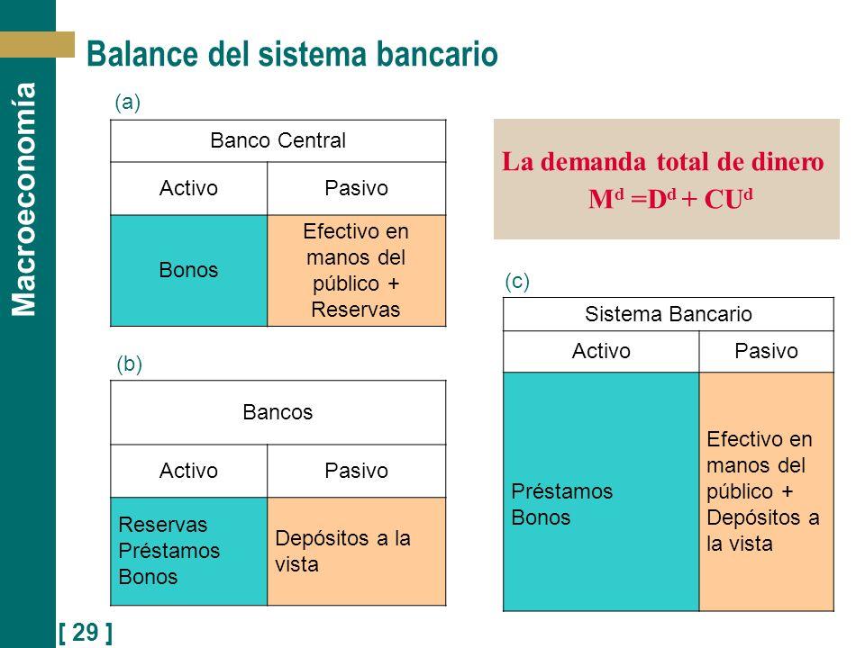 Balance del sistema bancario