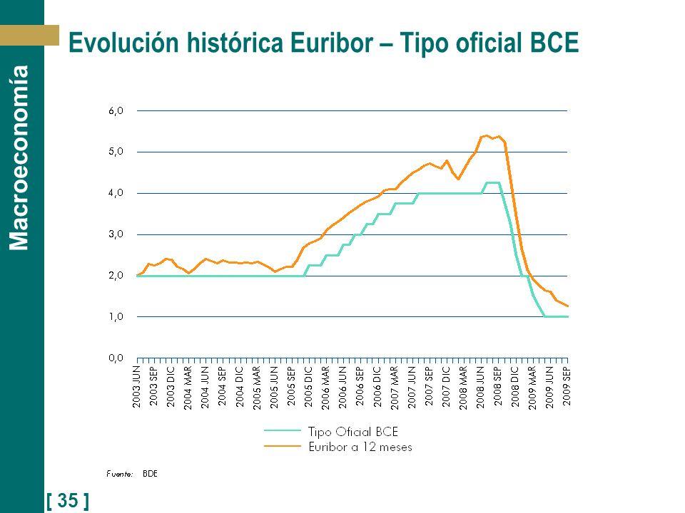 Evolución histórica Euribor – Tipo oficial BCE