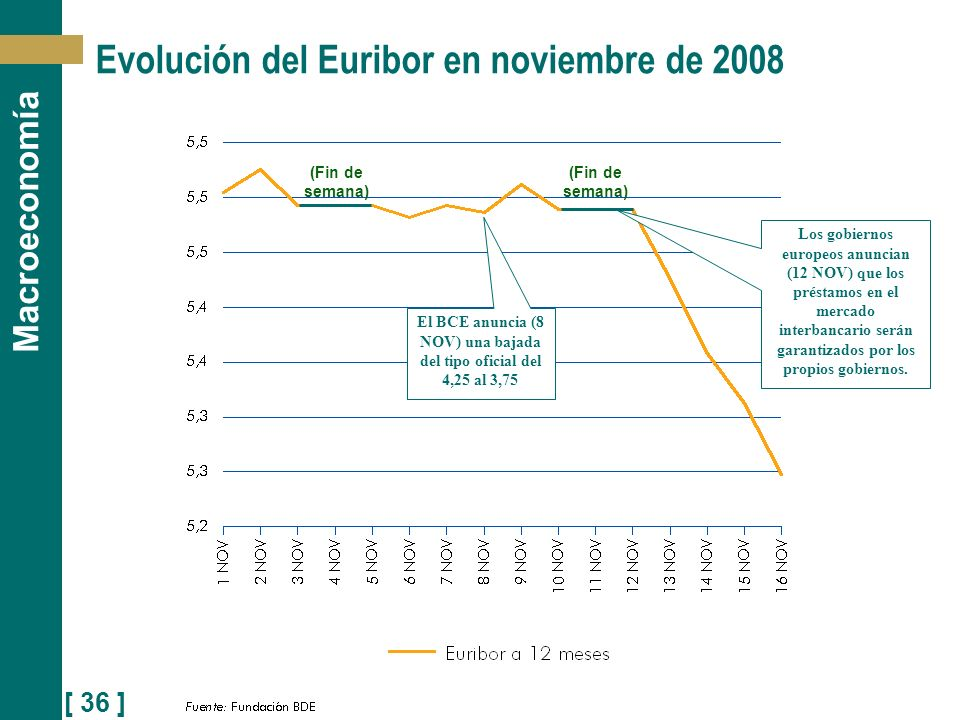 Evolución del Euribor en noviembre de 2008