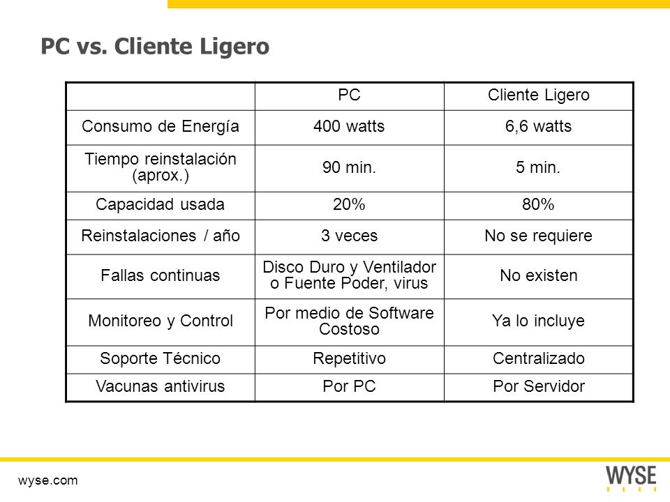 PC vs. Cliente Ligero PC Cliente Ligero Consumo de Energía 400 watts