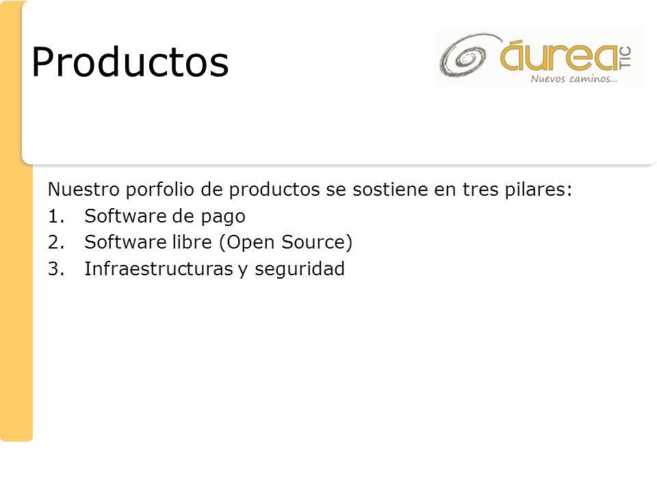 Productos Nuestro porfolio de productos se sostiene en tres pilares: