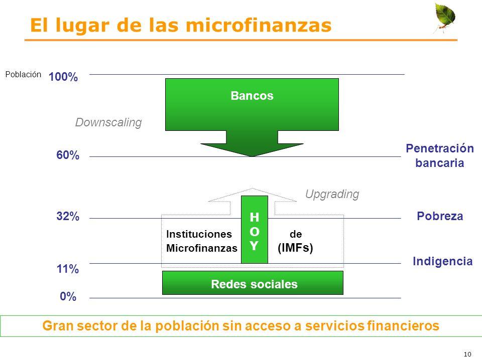 El lugar de las microfinanzas