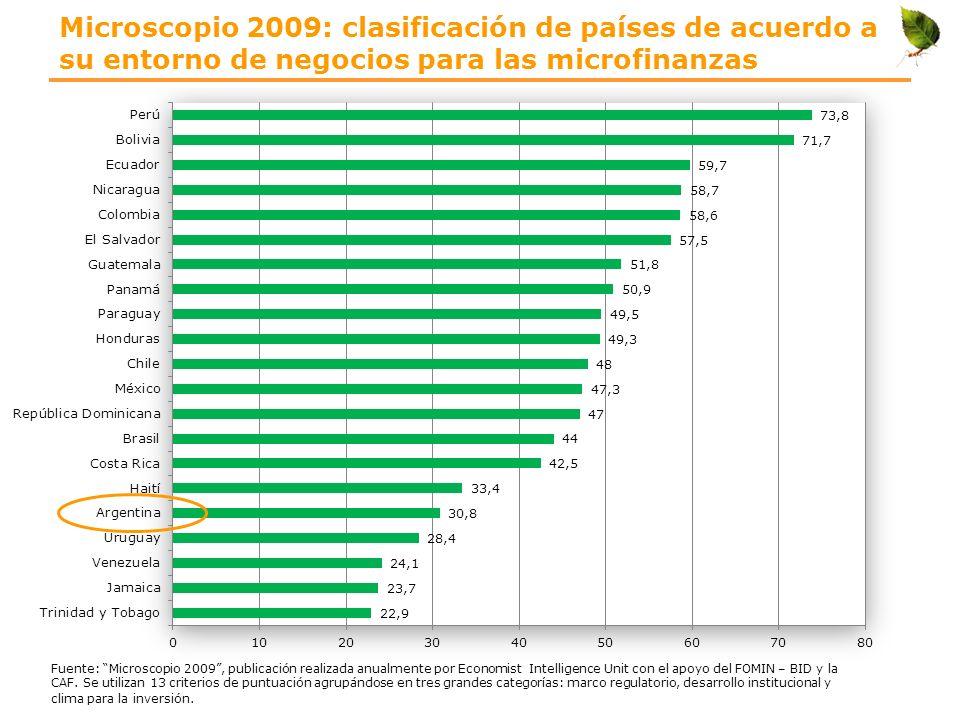 Microscopio 2009: clasificación de países de acuerdo a su entorno de negocios para las microfinanzas