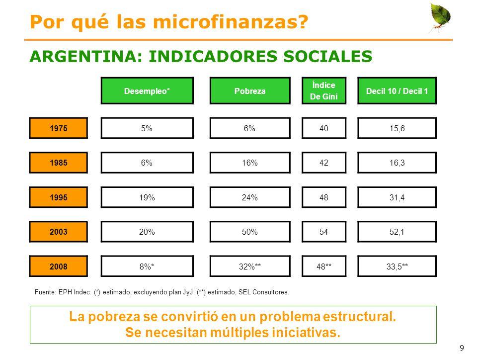 Por qué las microfinanzas
