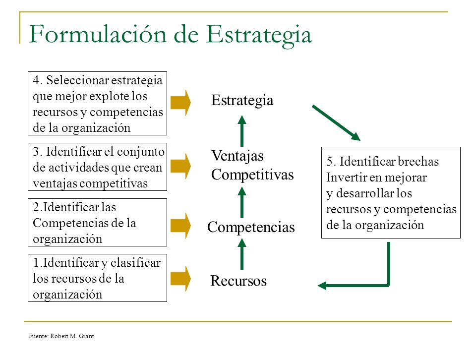 Formulación de Estrategia