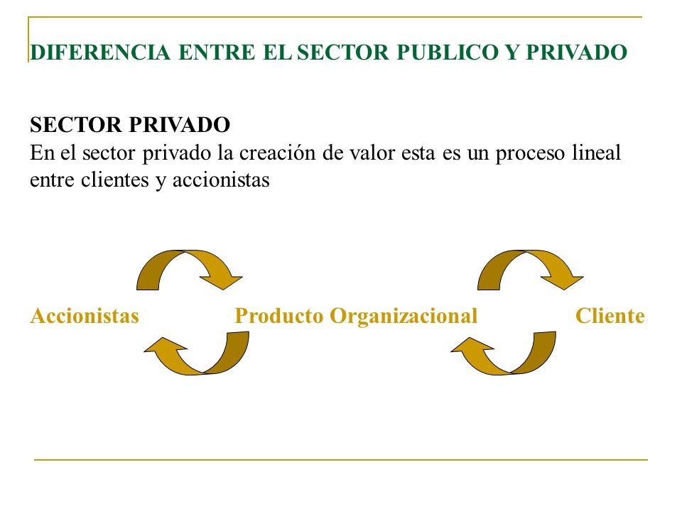 DIFERENCIA ENTRE EL SECTOR PUBLICO Y PRIVADO