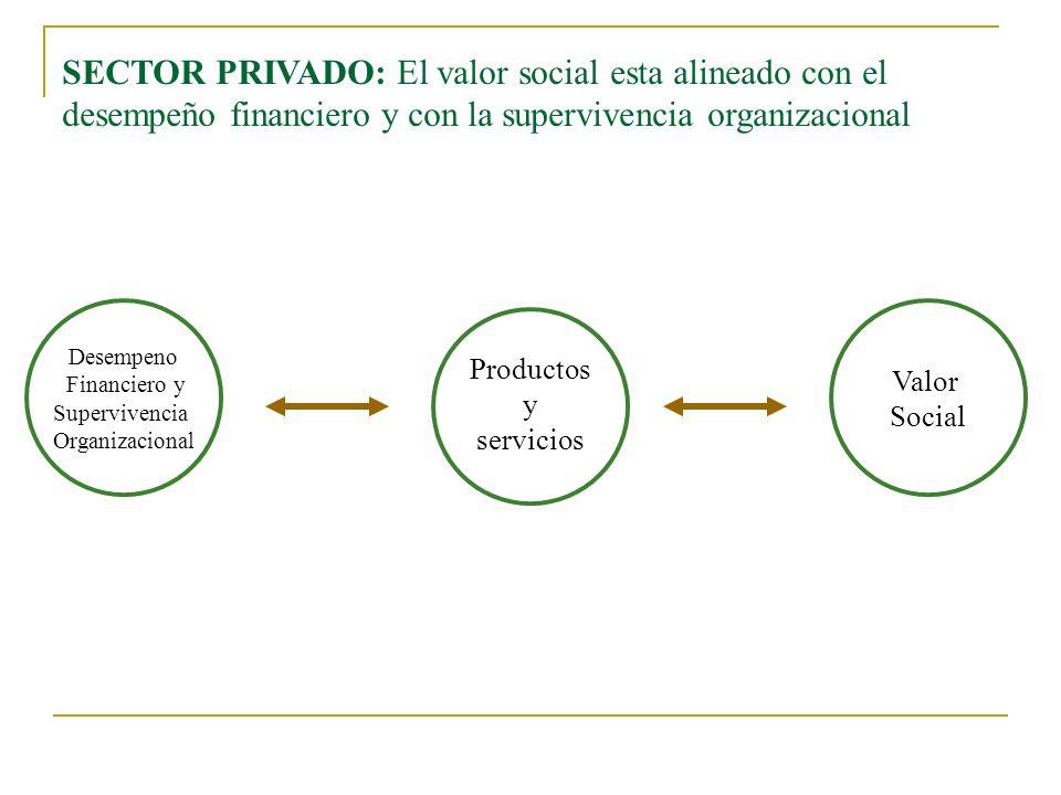 SECTOR PRIVADO: El valor social esta alineado con el desempeño financiero y con la supervivencia organizacional