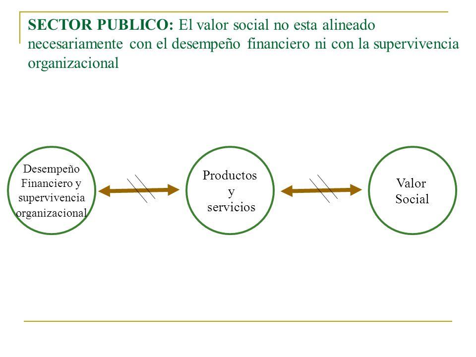 SECTOR PUBLICO: El valor social no esta alineado necesariamente con el desempeño financiero ni con la supervivencia organizacional