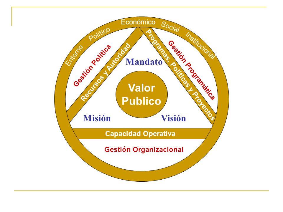 Programas, Políticas y Proyectos