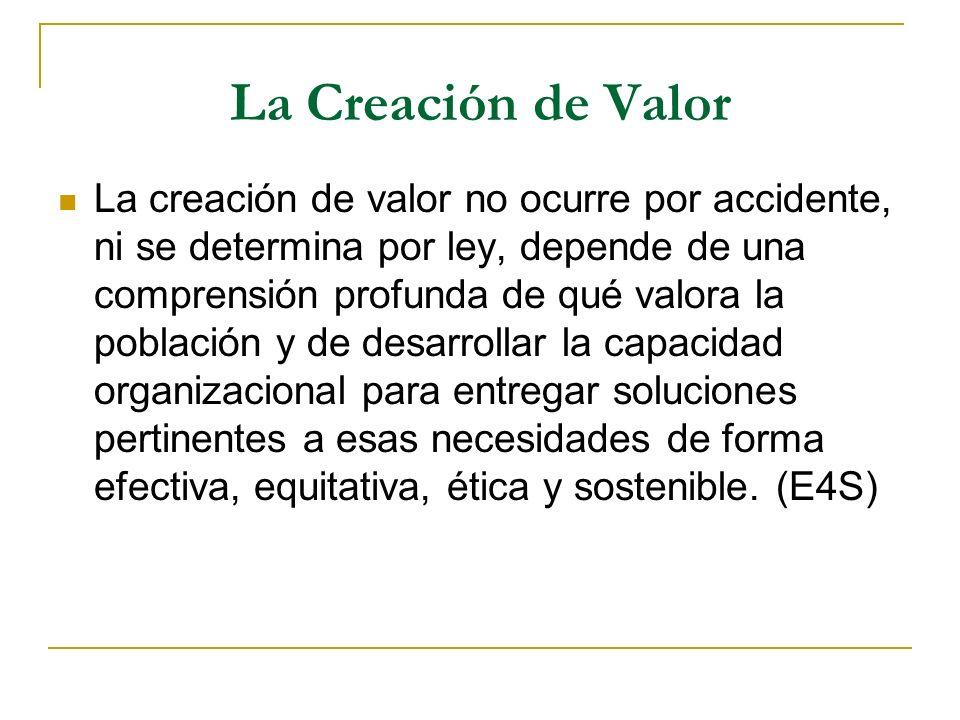 La Creación de Valor