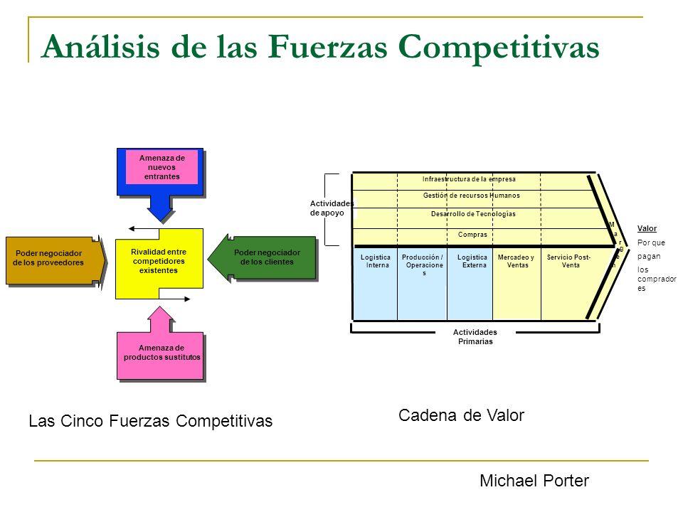 Análisis de las Fuerzas Competitivas