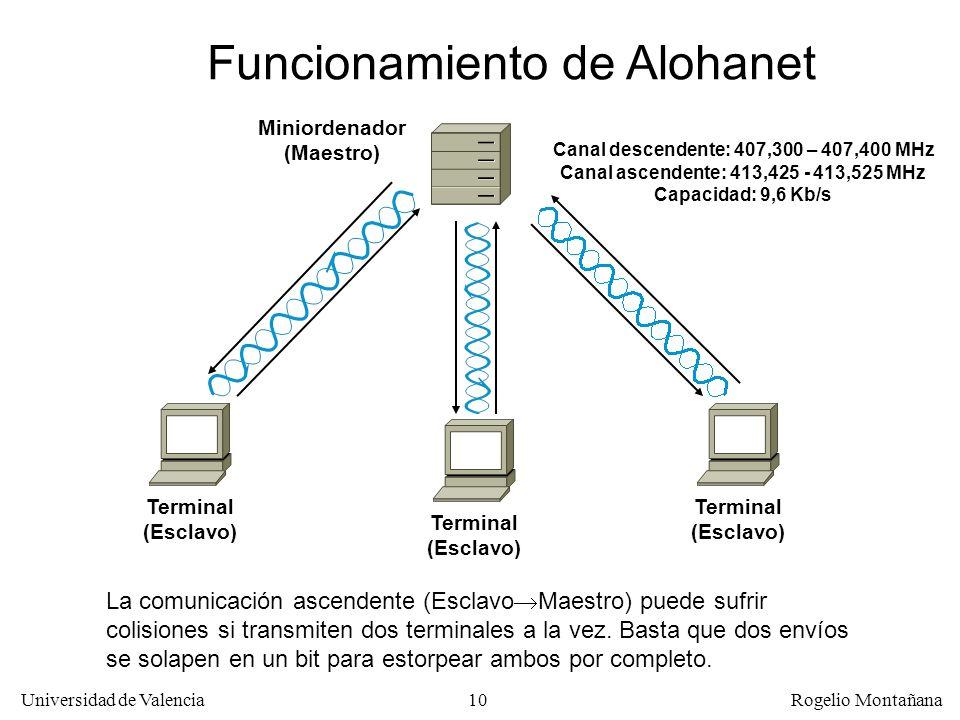 Funcionamiento de Alohanet