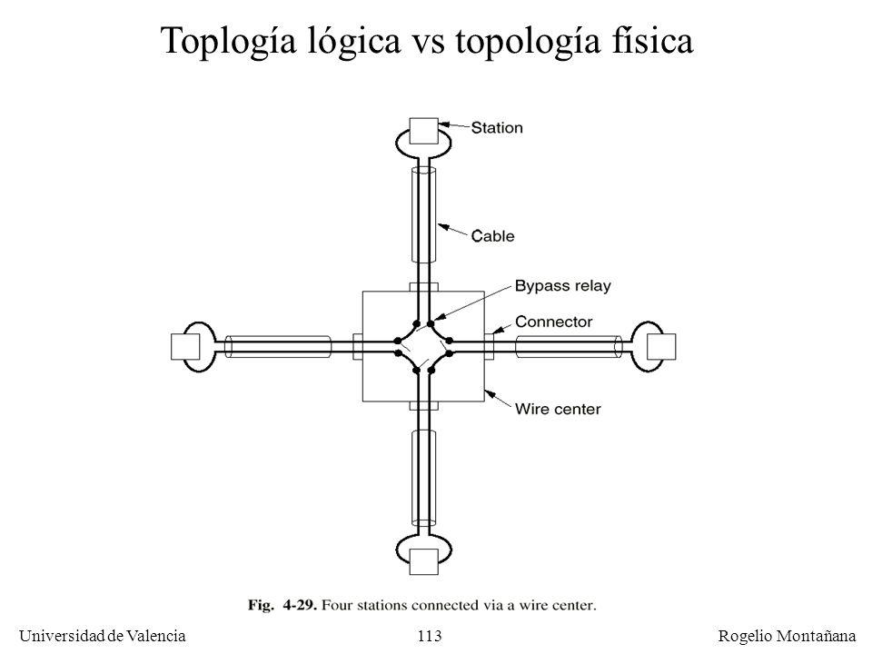 Toplogía lógica vs topología física