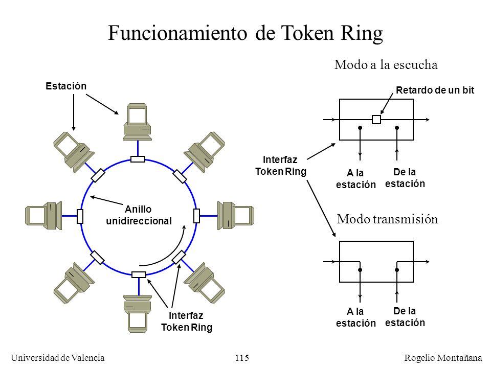 Funcionamiento de Token Ring