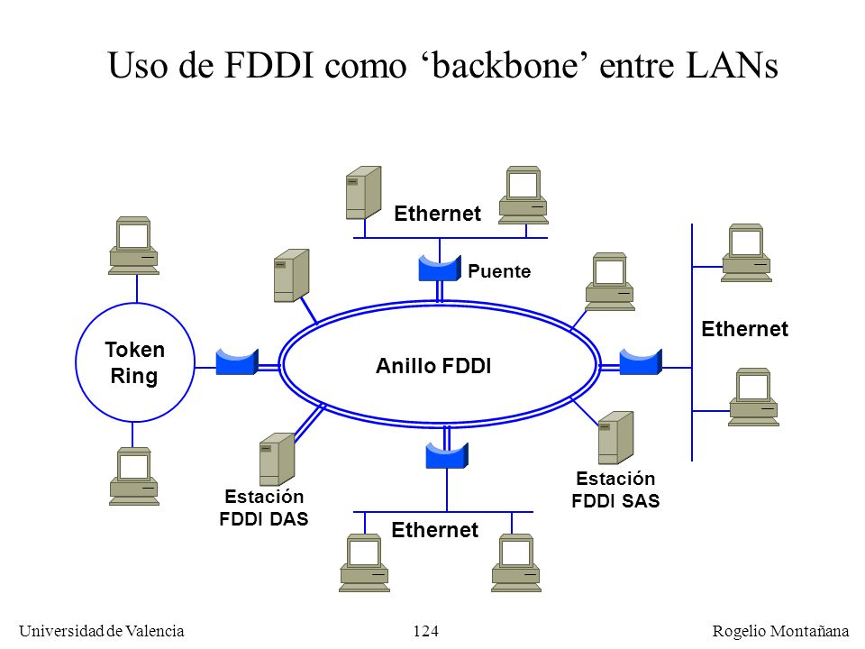 Uso de FDDI como 'backbone' entre LANs
