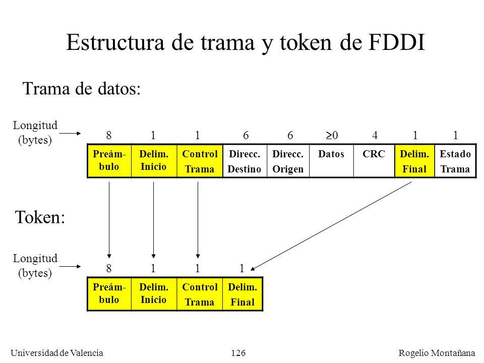 Estructura de trama y token de FDDI