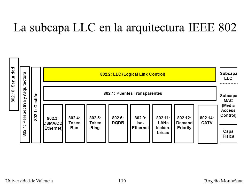 La subcapa LLC en la arquitectura IEEE 802