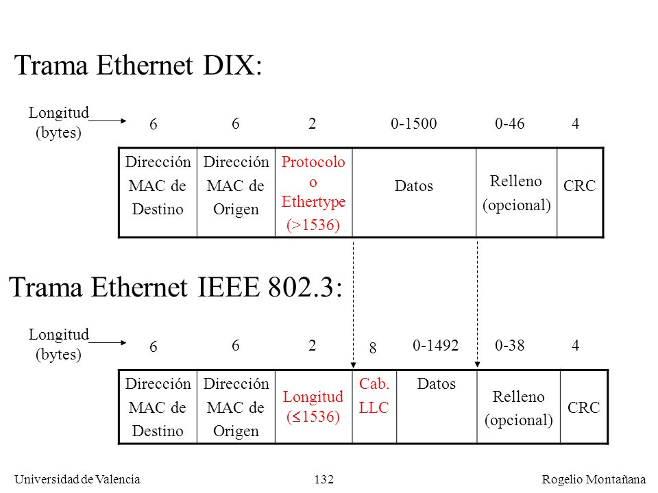 Trama Ethernet DIX: Trama Ethernet IEEE 802.3: Longitud (bytes) 6 6 2