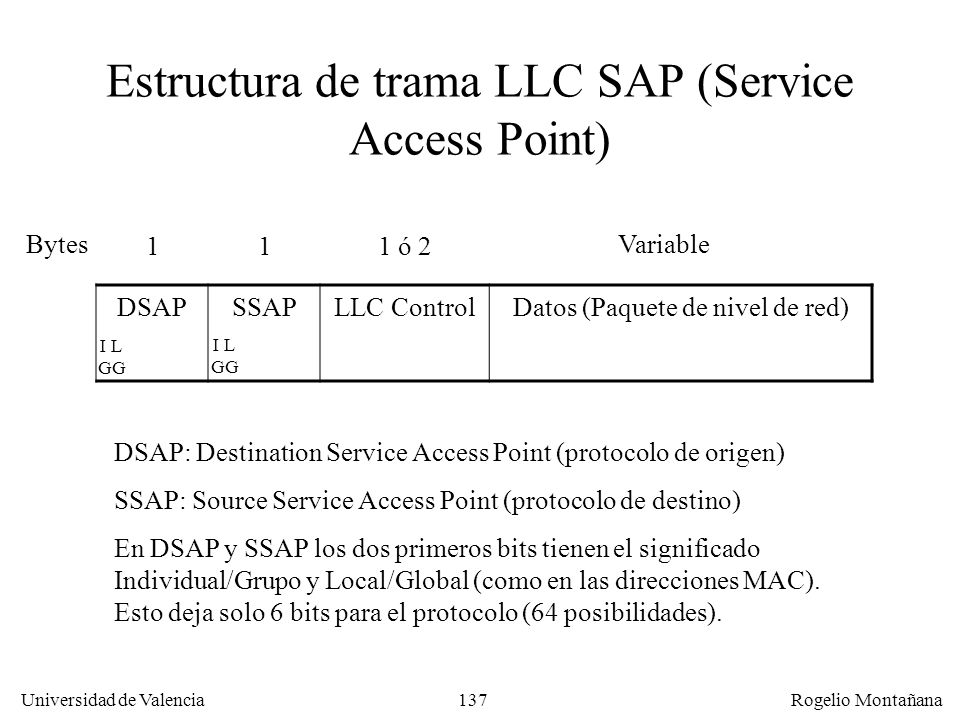 Estructura de trama LLC SAP (Service Access Point)