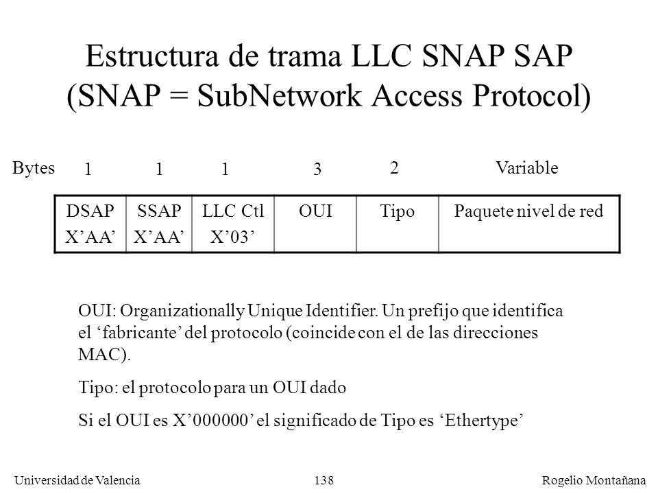 Estructura de trama LLC SNAP SAP (SNAP = SubNetwork Access Protocol)