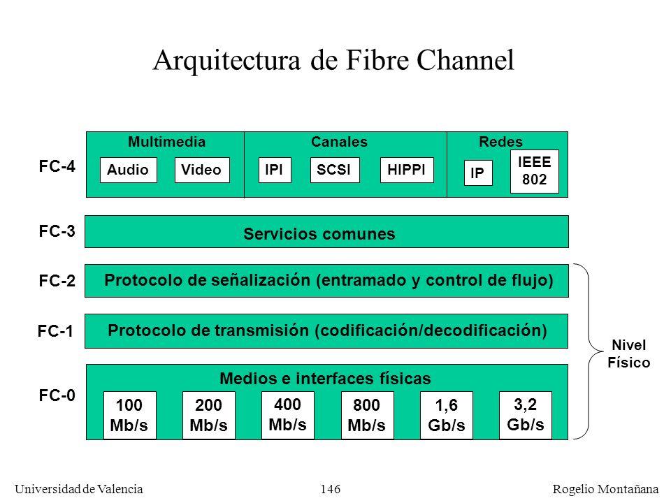 Arquitectura de Fibre Channel