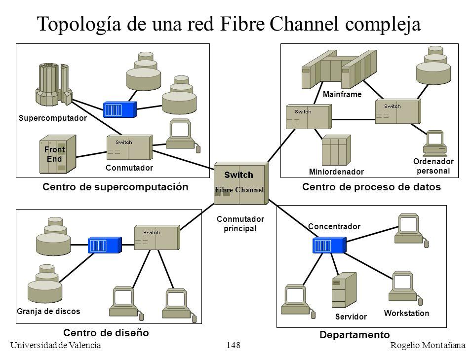Topología de una red Fibre Channel compleja