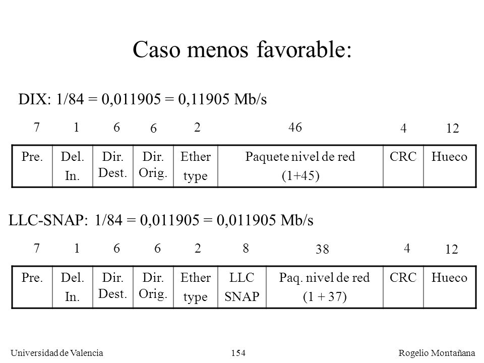 Caso menos favorable: DIX: 1/84 = 0, = 0,11905 Mb/s
