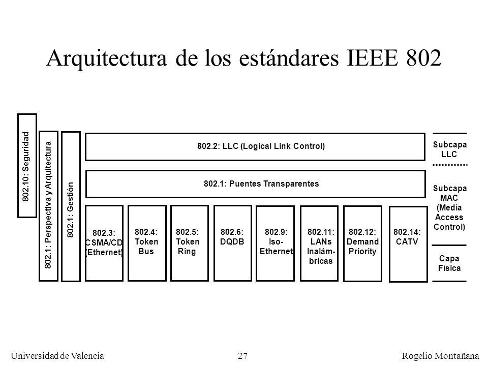 Arquitectura de los estándares IEEE 802