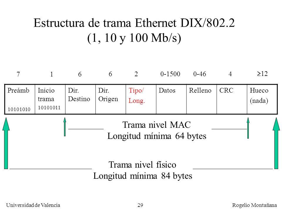 Estructura de trama Ethernet DIX/802.2
