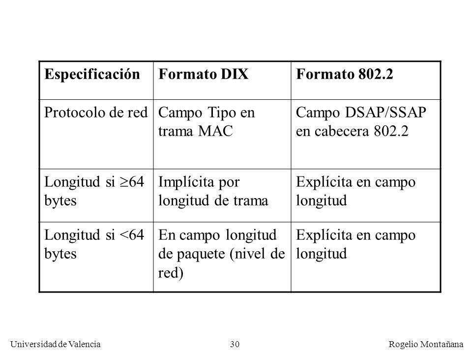 Campo DSAP/SSAP en cabecera 802.2