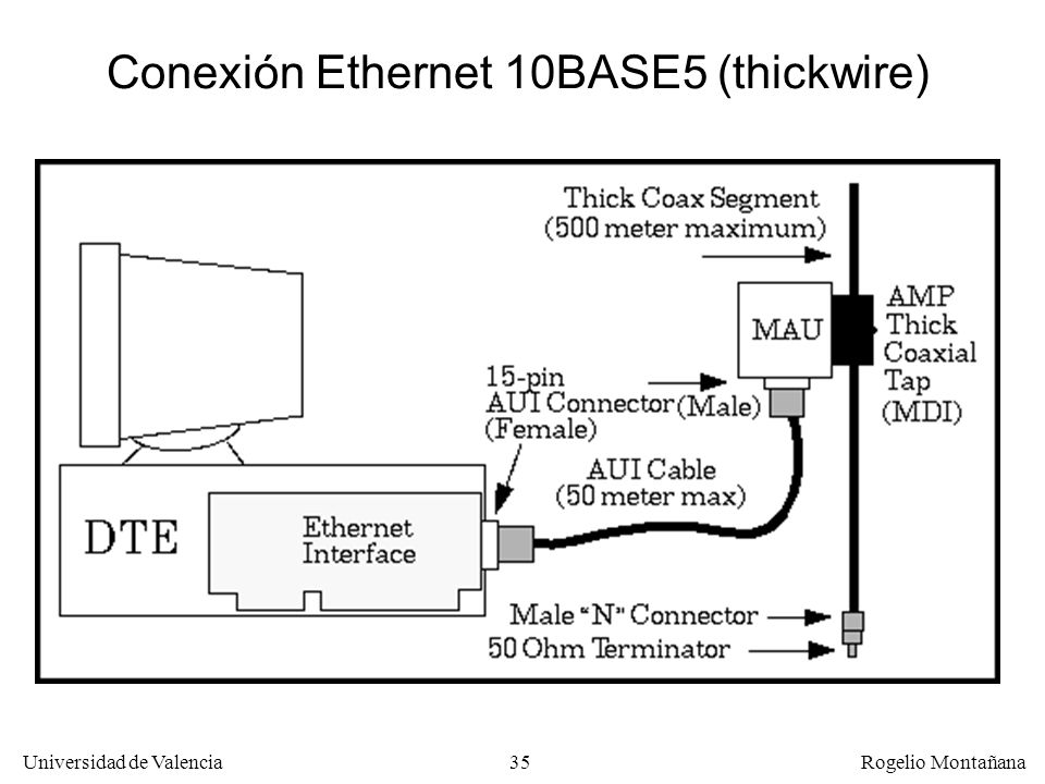 Conexión Ethernet 10BASE5 (thickwire)