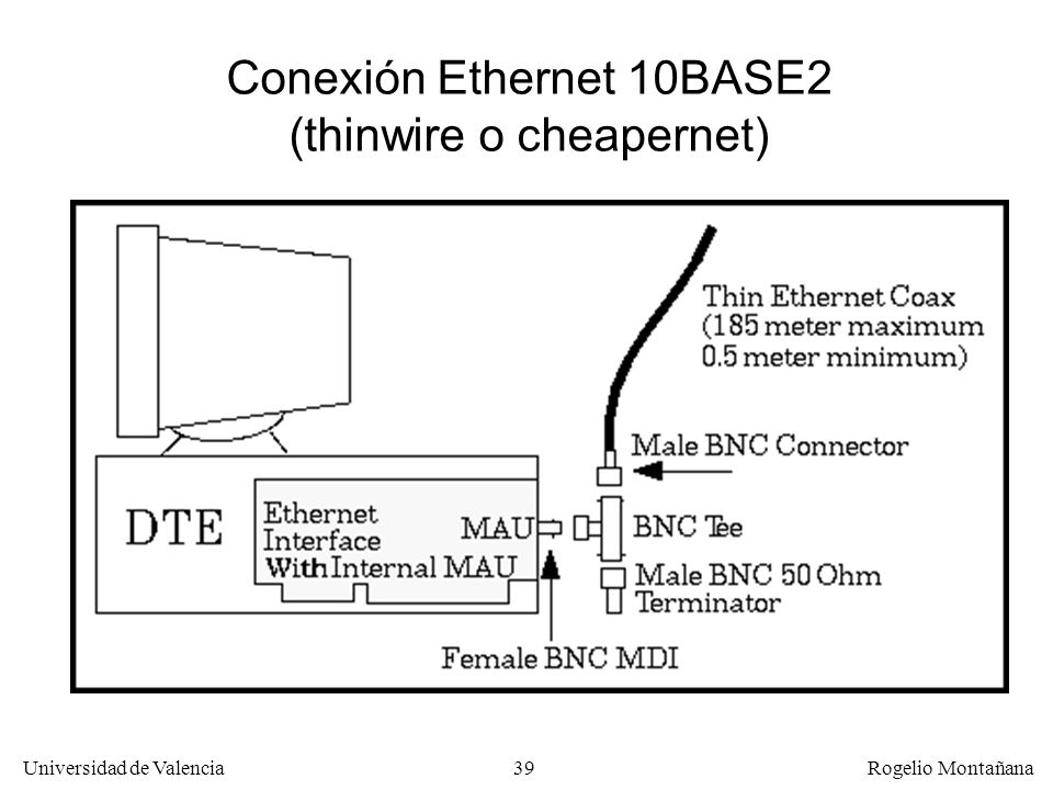 Conexión Ethernet 10BASE2 (thinwire o cheapernet)