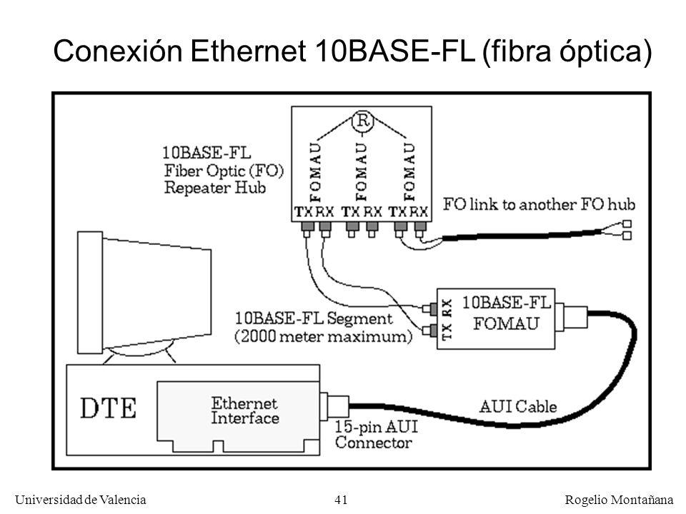 Conexión Ethernet 10BASE-FL (fibra óptica)
