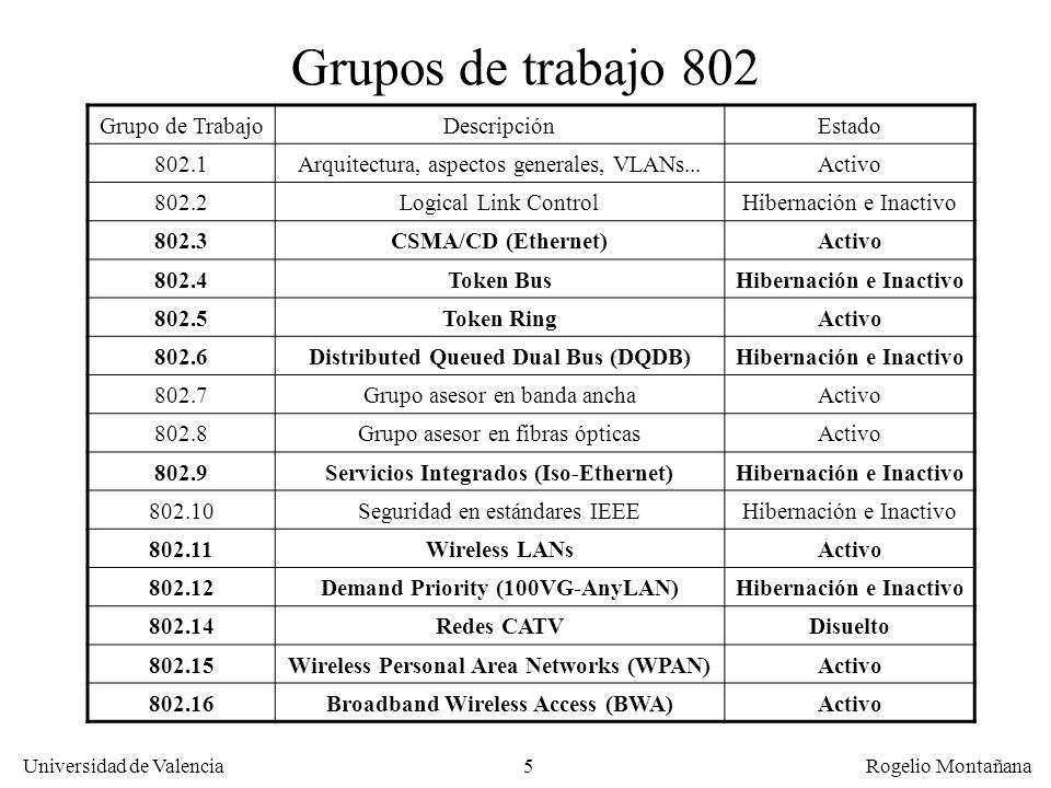 Grupos de trabajo 802 Grupo de Trabajo Descripción Estado 802.1