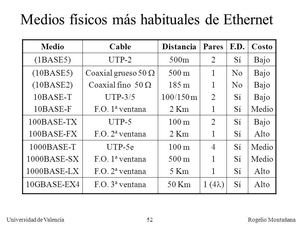 Medios físicos más habituales de Ethernet