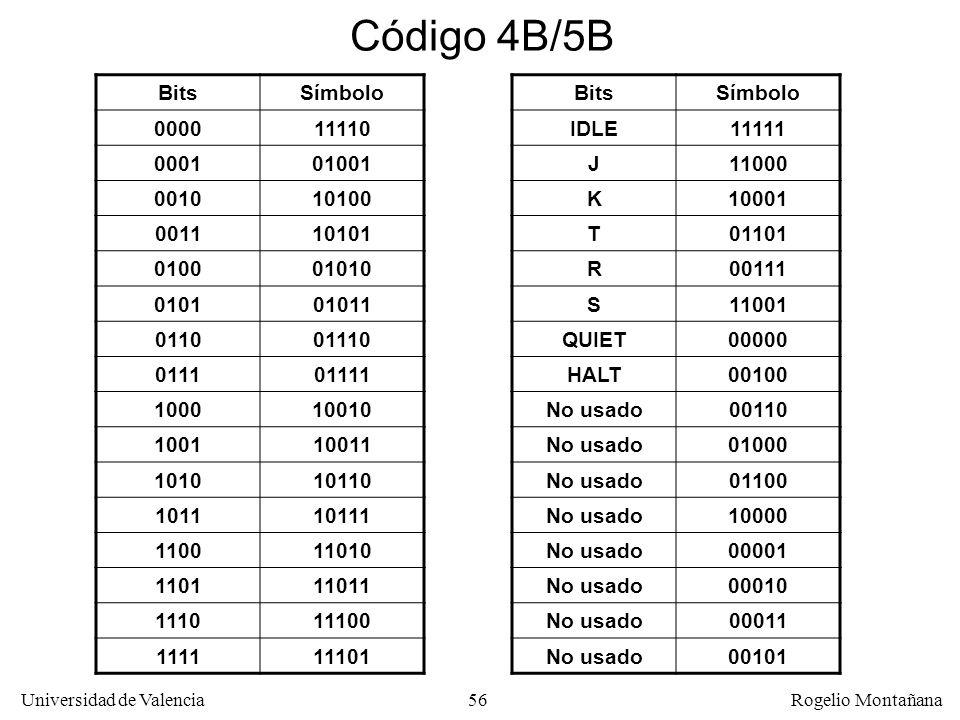 Código 4B/5B Bits Símbolo 0000 11110 0001 01001 0010 10100 0011 10101
