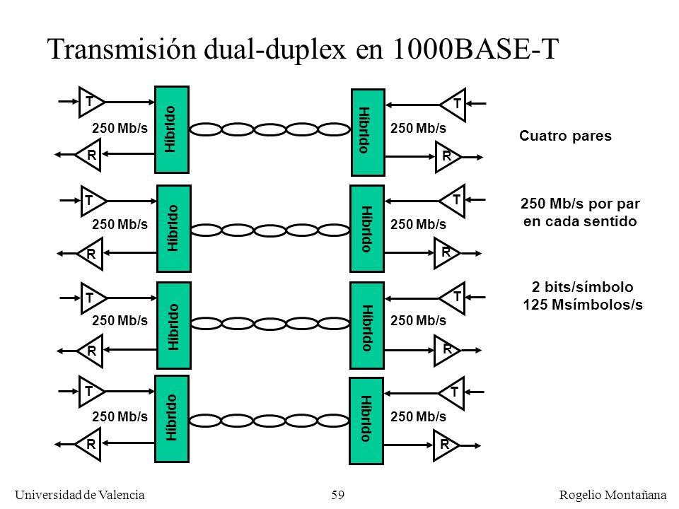 250 Mb/s por par en cada sentido 2 bits/símbolo 125 Msímbolos/s