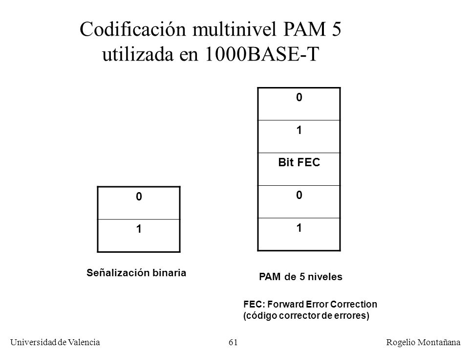 Codificación multinivel PAM 5