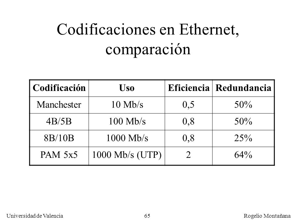 Codificaciones en Ethernet, comparación