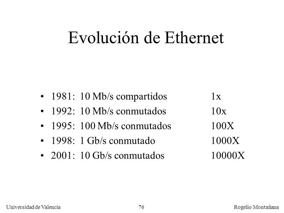 Evolución de Ethernet 1981: 10 Mb/s compartidos 1x